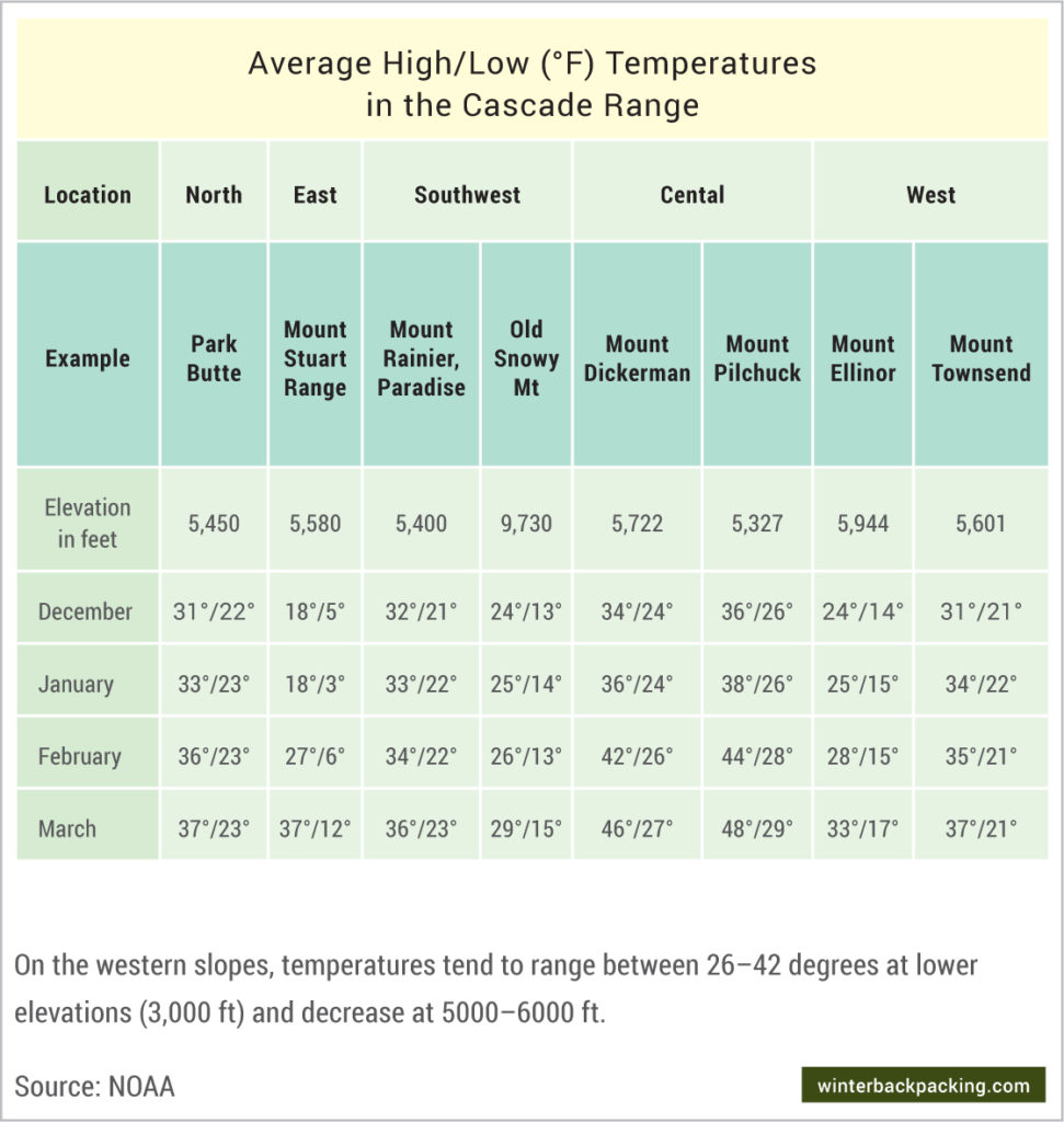 Average winter temperatures in Cascade Mountains
