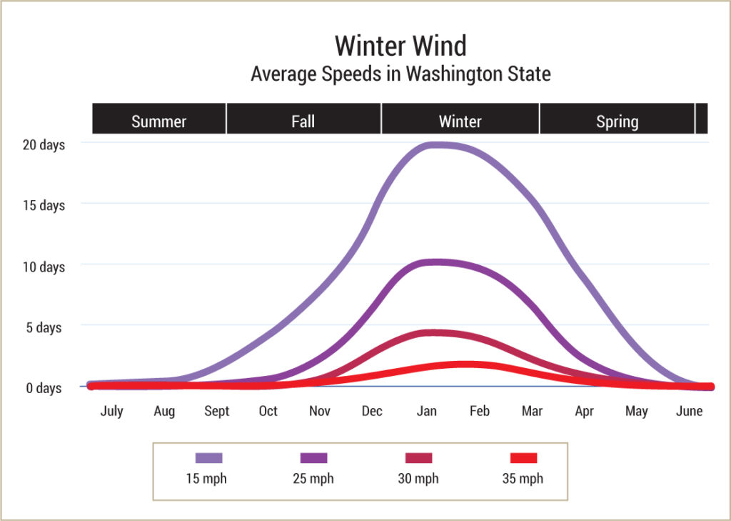 winter winds average speeds in Washington State