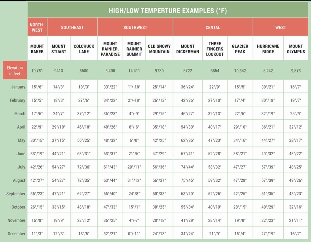 Average mountain temperatures table