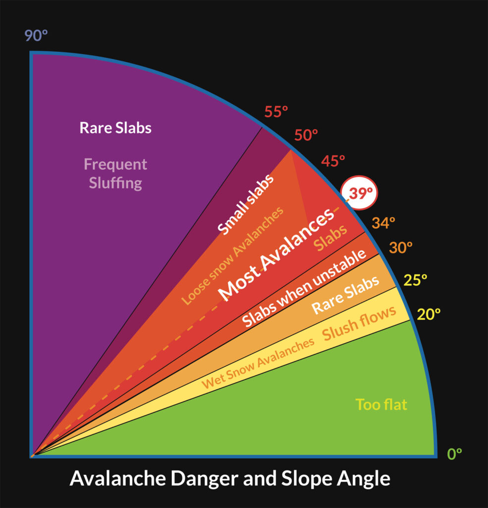 avalanche slope danger scale