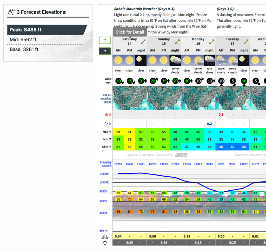 Summer temperature Mountain Forecast